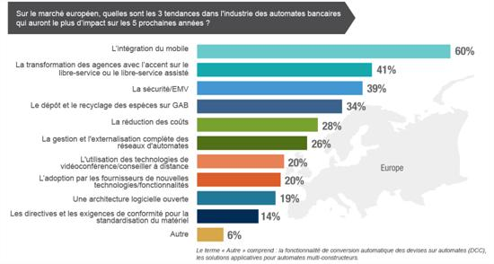 automate-bancaire-europe