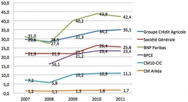 Classement-banque-france-pnb-2012