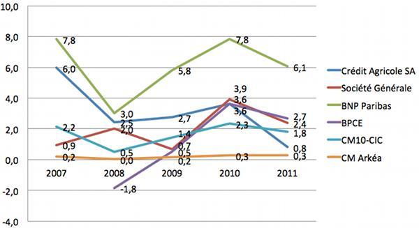 Classement-banque-france-rentabilite-2012