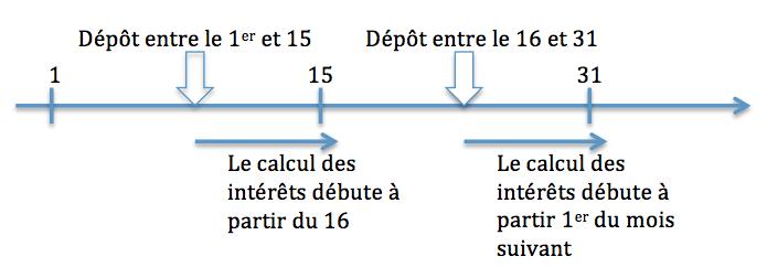 calcul intérêt dépôt livret