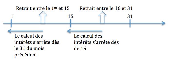 calcul intérêt retrait livret