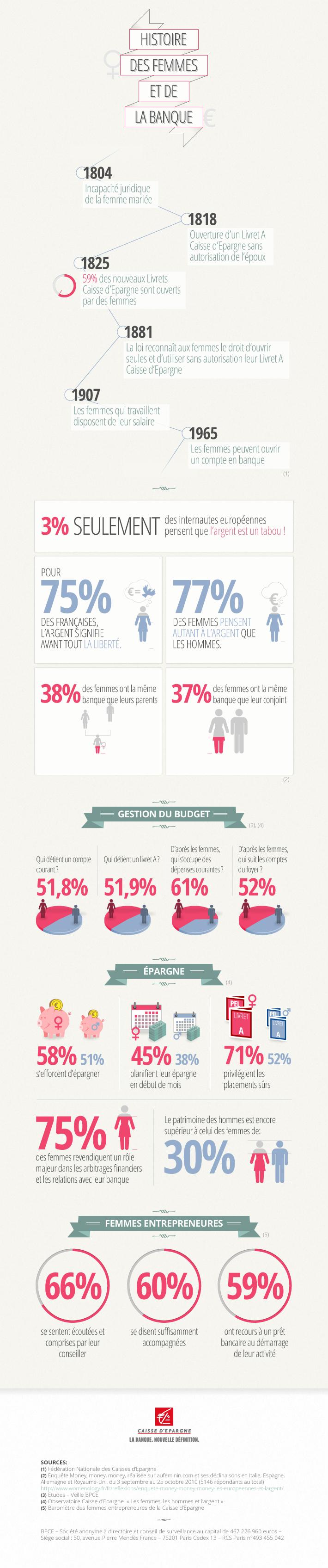 InfographieCE_Histoire des femmes et de la banque