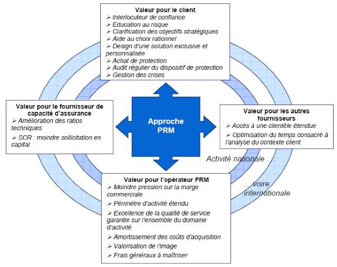 prm-relation-client