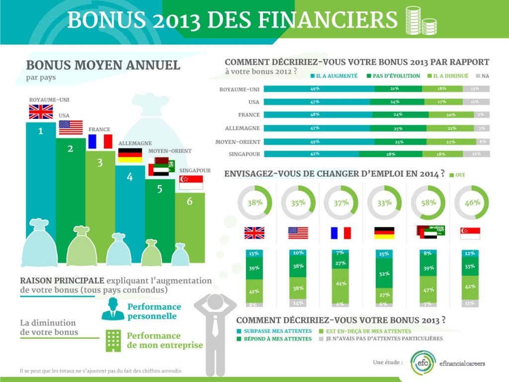 bonus banques françaises