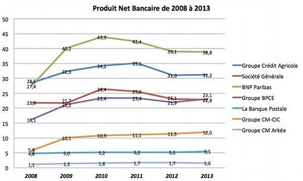 Le classement des banques en france en 2014