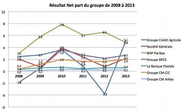 La rentabilite des banques francaises en 2014
