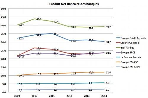 classement 2015 des banques PNB