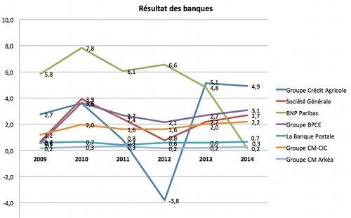classement banque france 2015