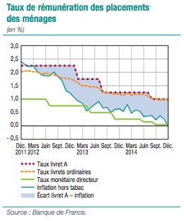 taux livret a 2015