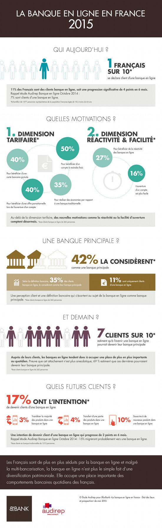 statistique banque en ligne bforbank