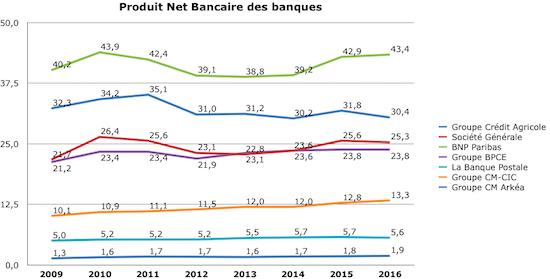 classement banques fr