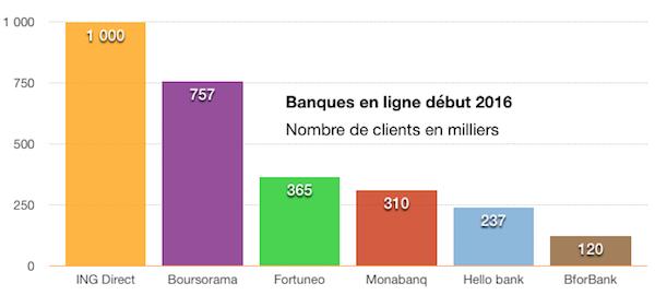 classement banque en ligne 2016