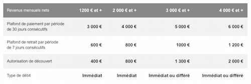 Carte Black Ing Direct.Les Tarifs De La Banque En Ligne Ing Et Ses Frais Bancaires