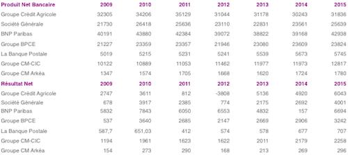 données banques françaises