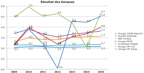 meilleure rentabilité banques france