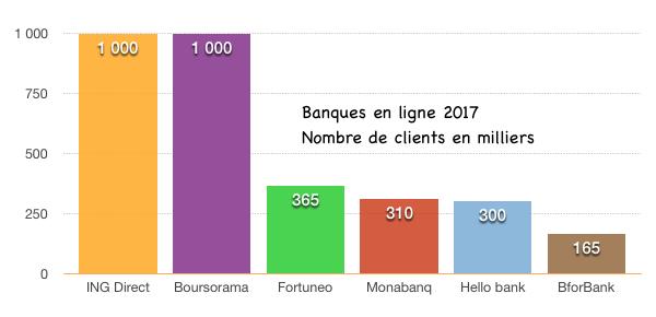classement banque en ligne