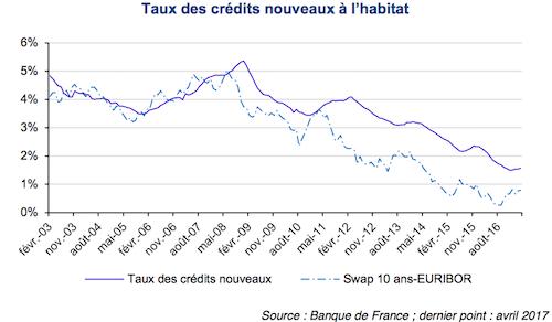 taux-credit-habitat