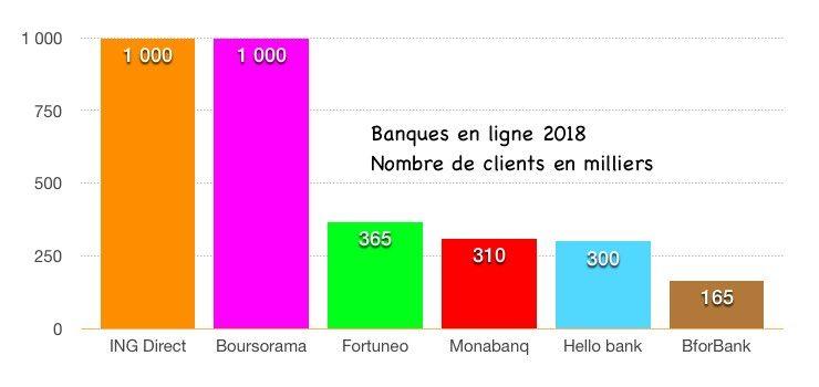 classement des banques en ligne