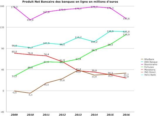 classement banques internet