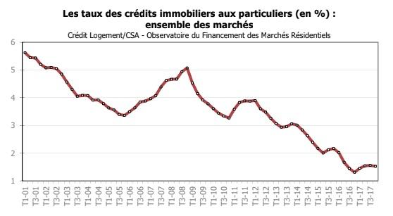 Evolution Des Credit Immobilier On Fait Le Point A Fin Decembre 2017