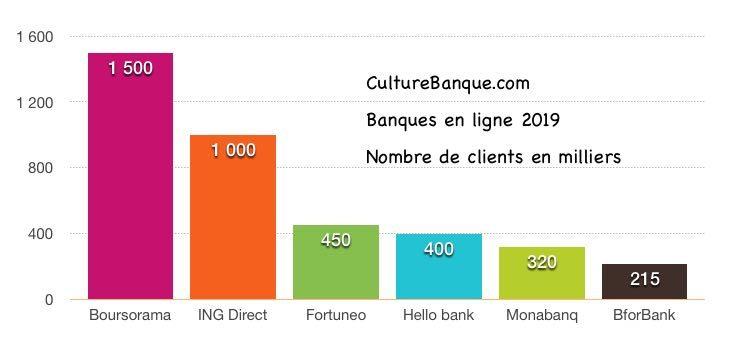 classement 2019 banque en ligne