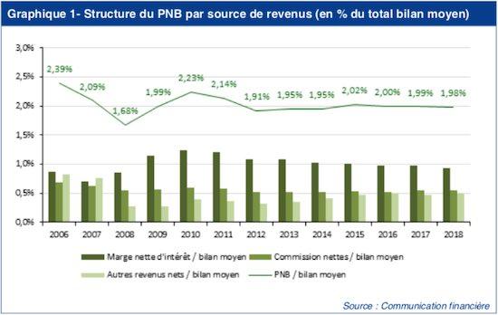 évolution PBN banques