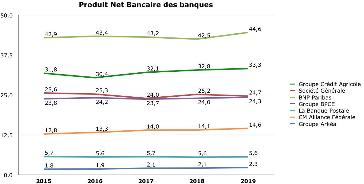 résultat nuancé pour les banques françaises