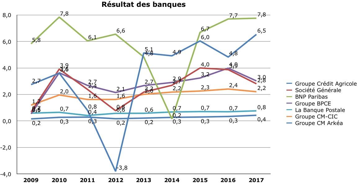 les résultats 2018 des banques