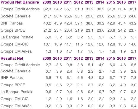 publication 2018 des banques