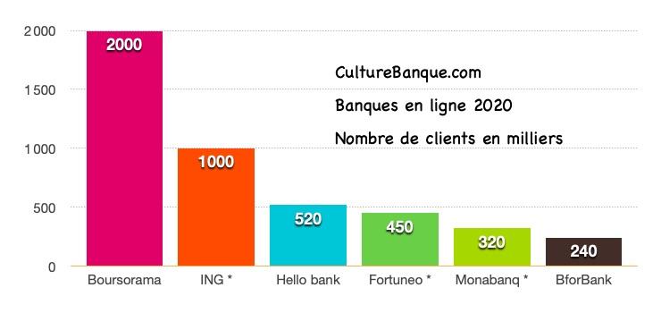 top banque en ligne 2020