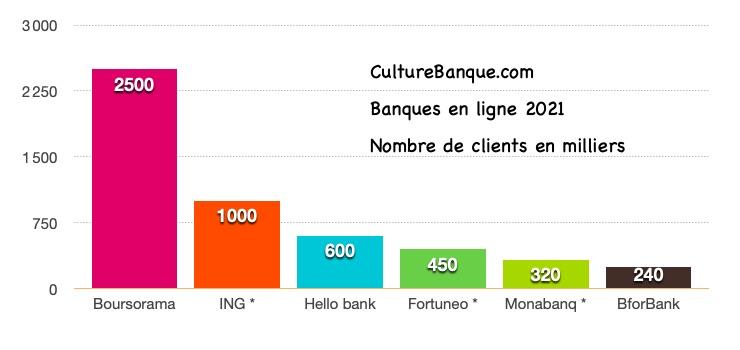 classement 2021 des banques en ligne